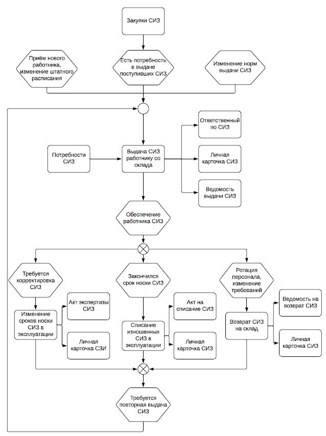 Схема учета СО и СИЗ