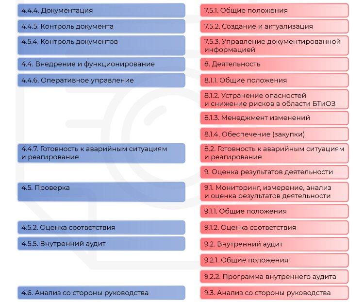 ISO 45001 и OHSAS 18001