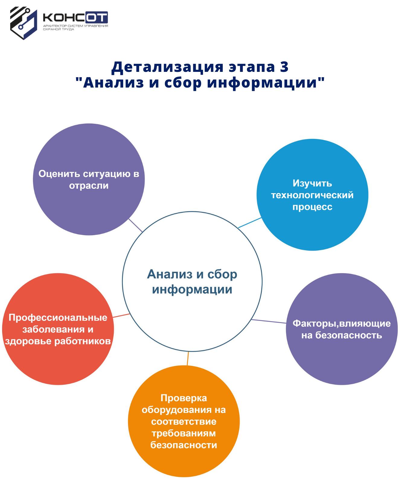 Детализация этапа 3 _Анализ и сбор информации