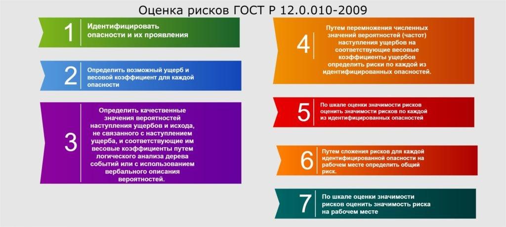 Оценка производственных рисков по ГОСТ Р 12.0.010-2009