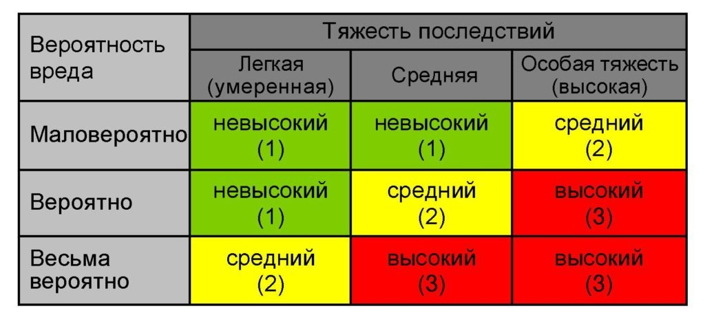 матрица рисков оценка рисков